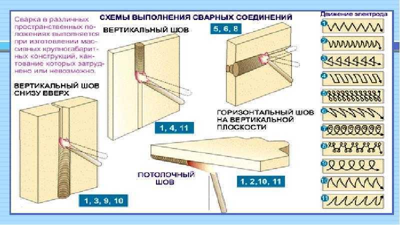 Виды сварочных швов и соединений | типы сварных швов