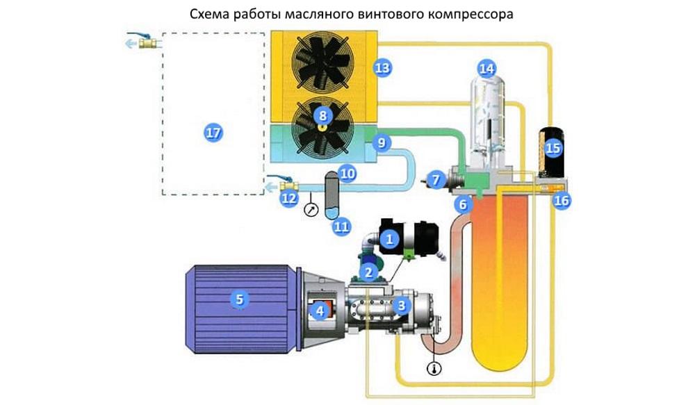 Воздушные винтовые компрессоры — устройство и принцип работы