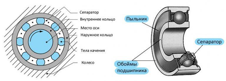 Таблица размеров шариковых подшипников