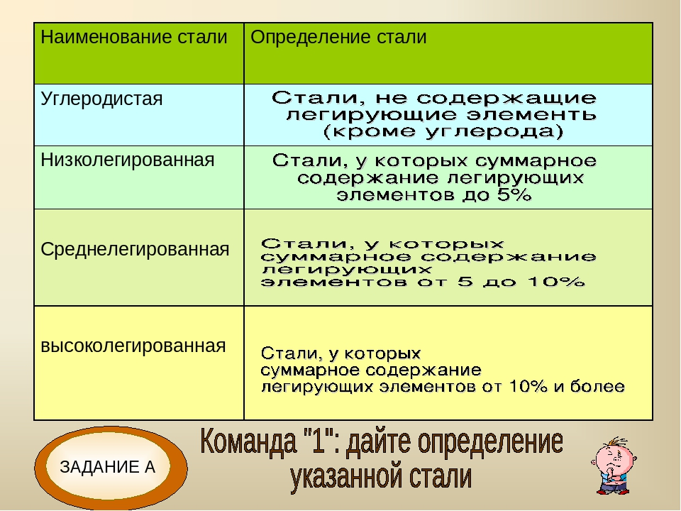 Сталь 09г2с, её характеристики, расшифровка и область применения