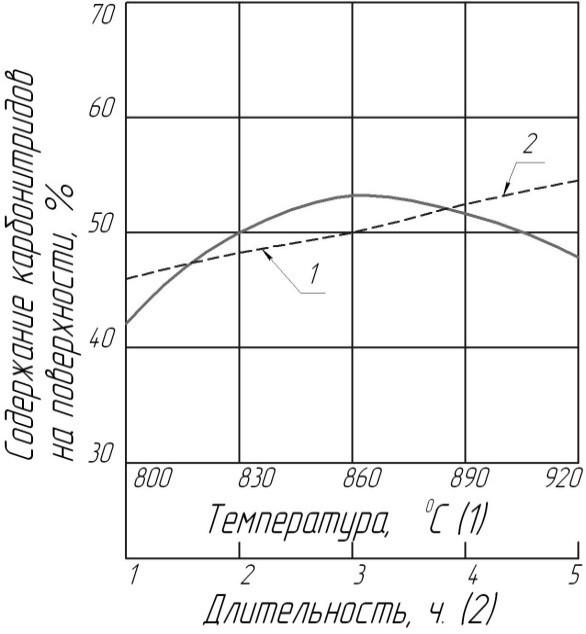 Нитроцементация стали. цианирование и нитроцементация стали: назначение и особенности технологии