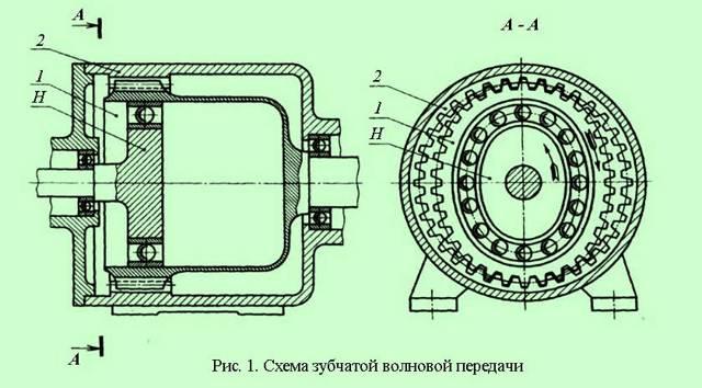 Волновой редуктор: принцип работы, устройство, назначение