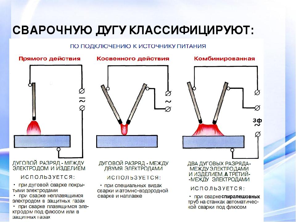 Вольт-амперная характеристика дуги (вах)