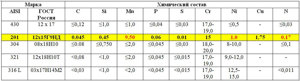 12х18н10т сталь: характеристики и расшифовка, применение и свойства стали