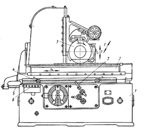 Обзор разновидностей плоскошлифовального оборудования
