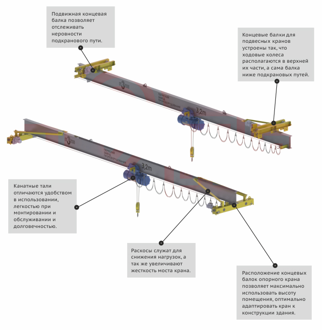 Чем мостовой кран отличается от крана балки | в чем разница