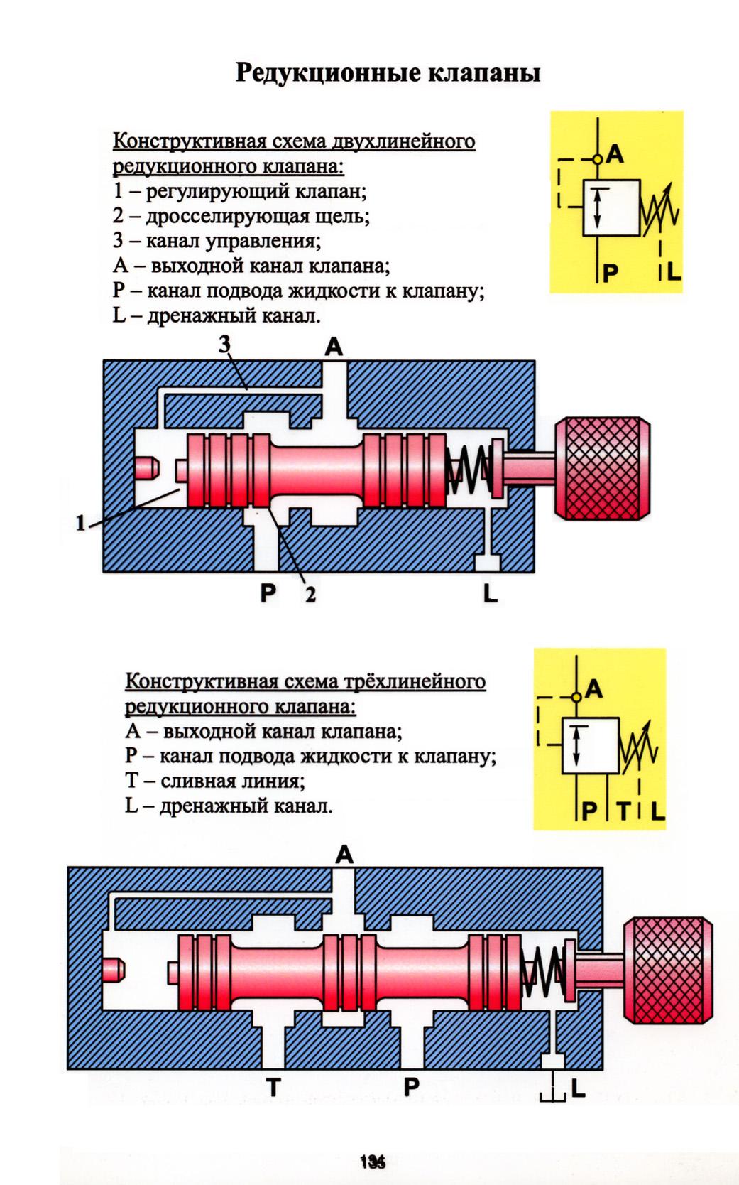 Редукционный клапан давления — принцип работы, устройство, назначение