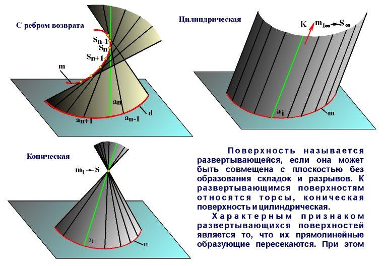 Лекция 7 поверхности. классификация, образование, задание на чертеже. каркас. определитель поверхности. - презентация