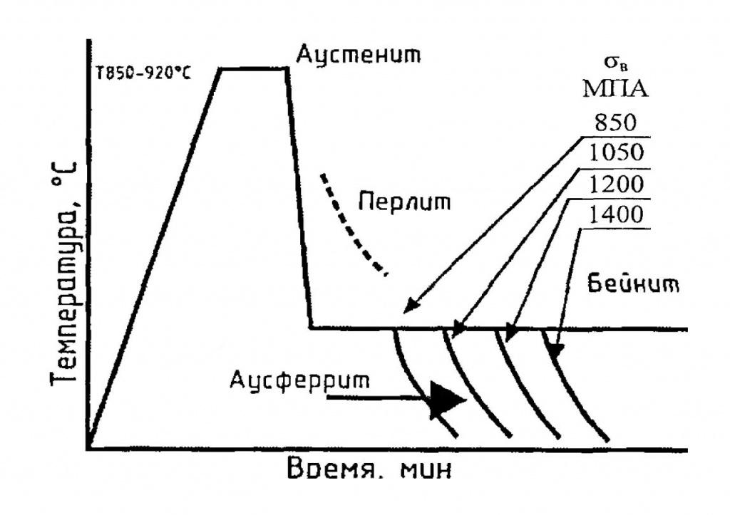 Структура стали после закалки и отпуска: сталь 3, стали 50, 60, 65