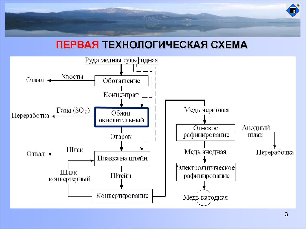 Реферат: производство меди - bestreferat.ru