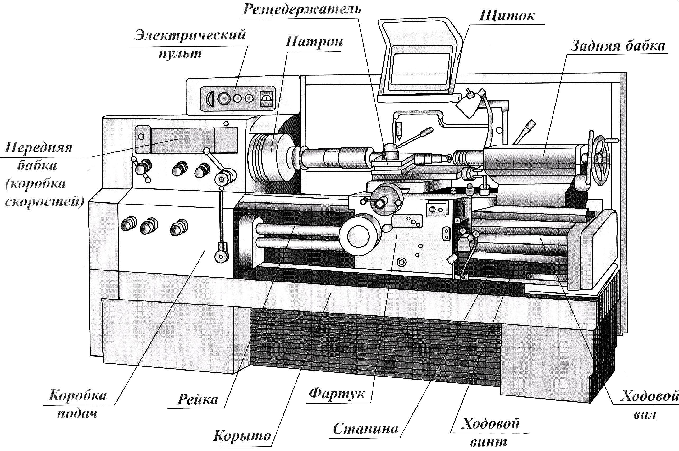 Основные узлы токарного станка 16к20 – основные узлы токарно-винтового станка модели 16к20 и их назначение – сервис-инструмент