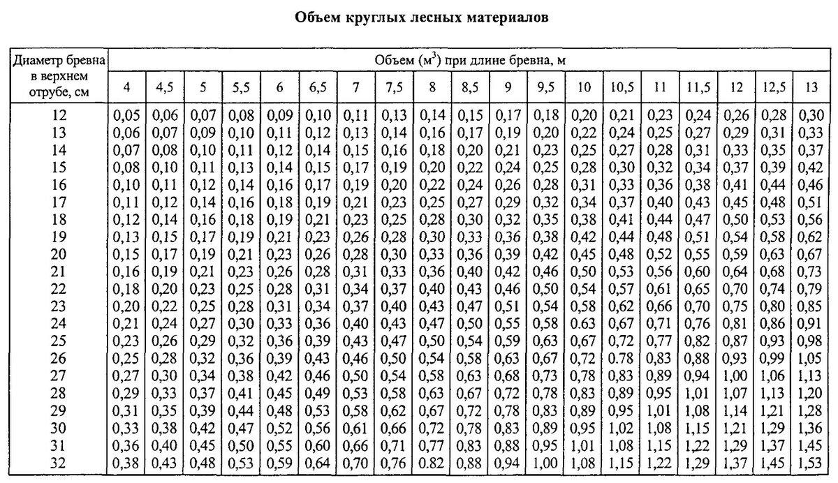 Таблица - кубатурник пиломатериала, сколько бруса и доски в кубе