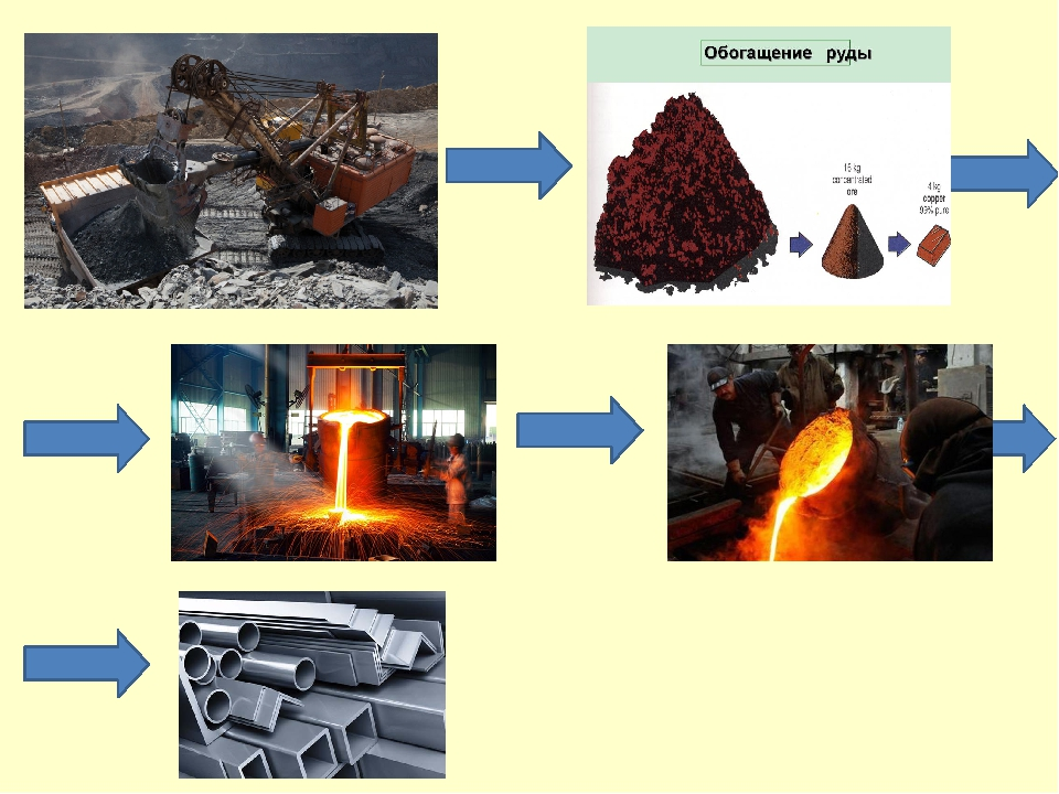 Виды железных руд – общая характеристика железняков