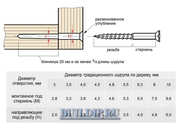 Сверло под дюбель: как подобрать его под дюбели 6 и 8? каким сверлить отверстие под дюбель 10?