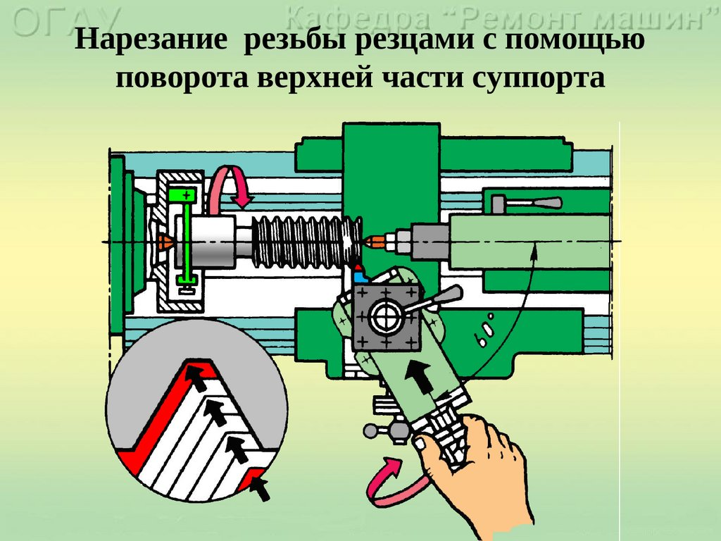 Как происходит нарезание резьбы на токарных станках?