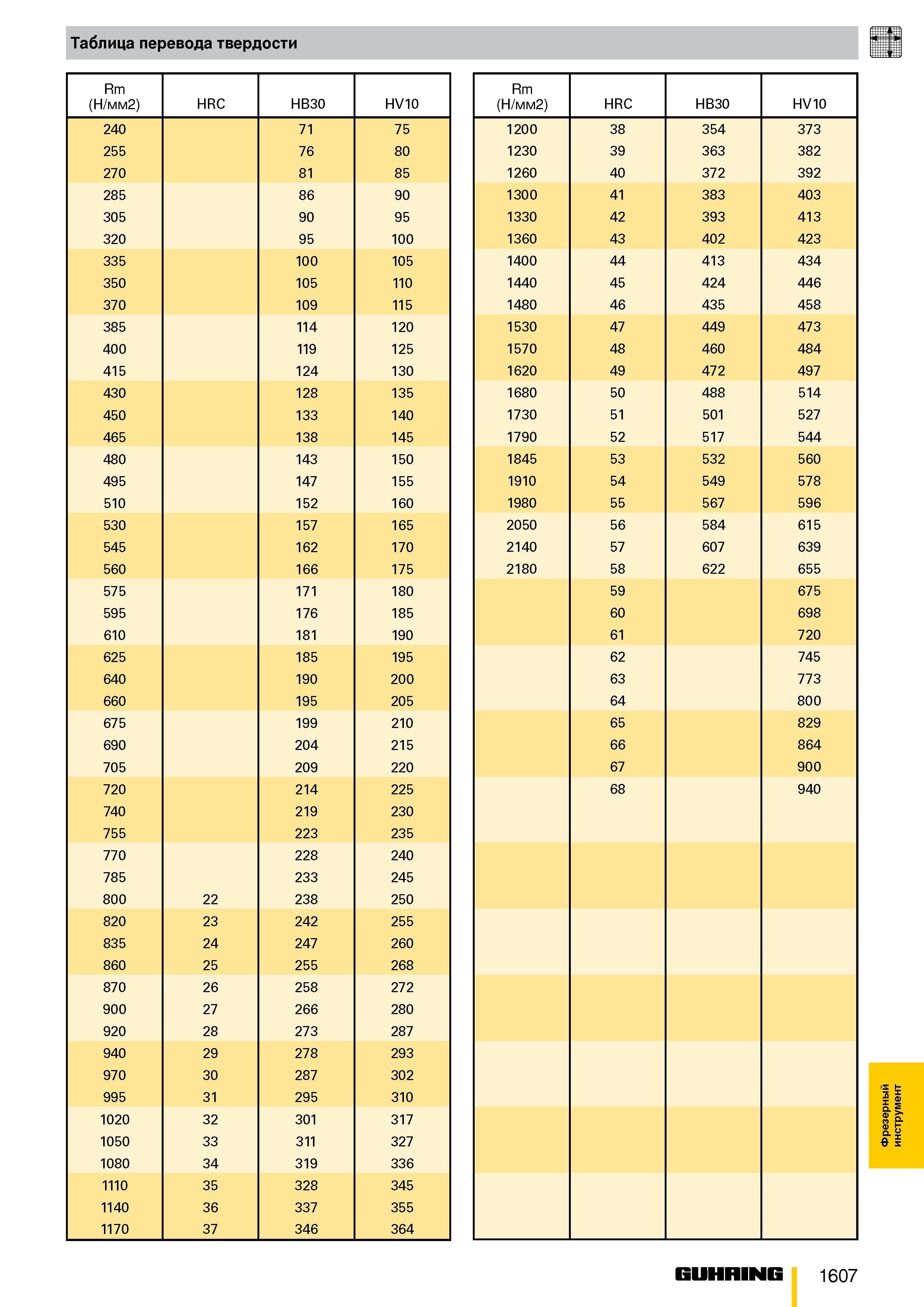 Переводная таблица твердости металла - о металле
