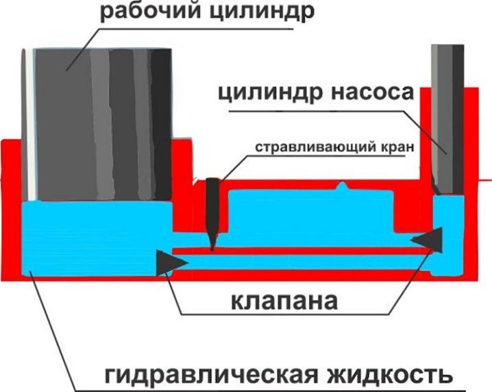 Гидравлические подкатные домкраты: устройство подкатного вида. рейтинг автомобильных моделей. какой принцип работы? как пользоваться?
