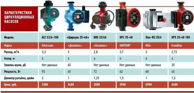 Циркуляционные насосы для систем отопления дома: расчет, подбор, схема