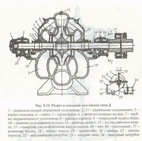 Насос центробежный секционный цнс для воды: принцип работы, конструкция