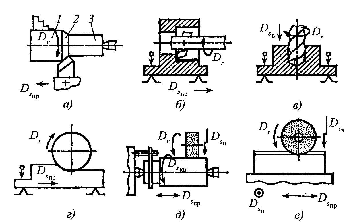 7 типовые схемы установки заготовок в приспособлениях » студизба