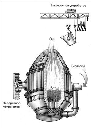 Бессемеровский процесс производства стали