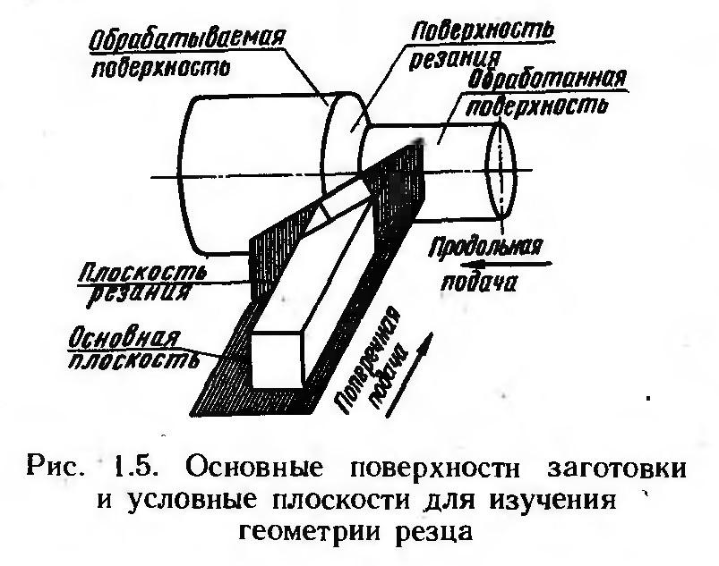 Геометрия токарного резца – углы, поверхности, плоскости