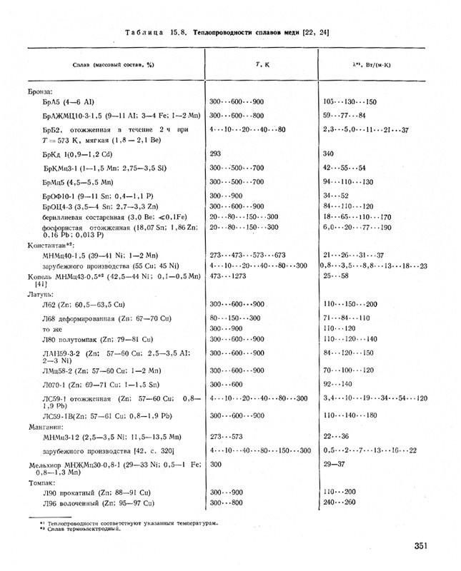 Теплопроводность металлов и сплавов: от чего зависит коэффициент, указываемый в таблицах