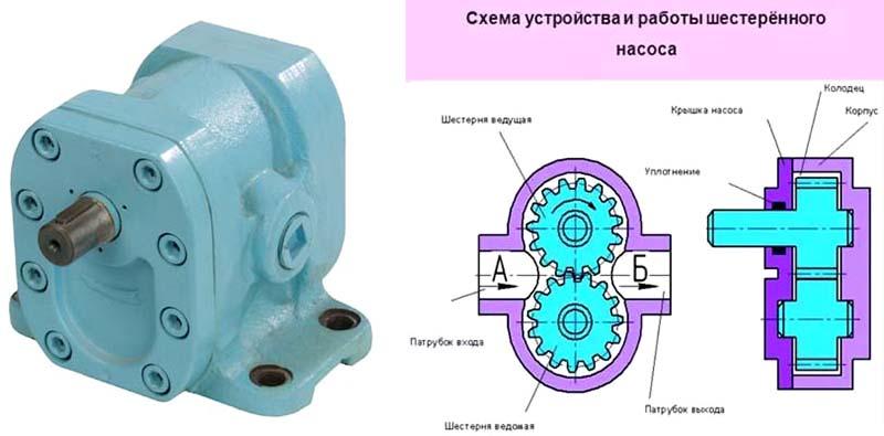 Масляный насос: описание,виды,ремонт,замена,устройство,принцип работы.