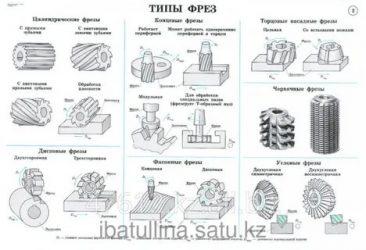 Режущий инструмент по металлу: классификация, применение, выбор инструмента