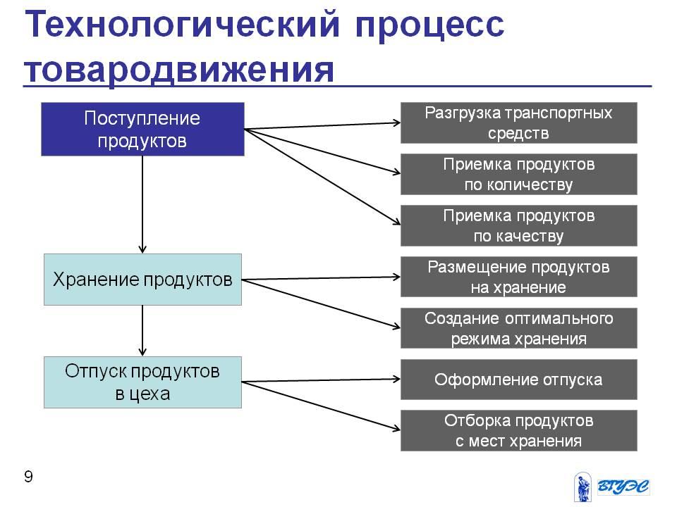 Технологическая схема: виды, принципы составления