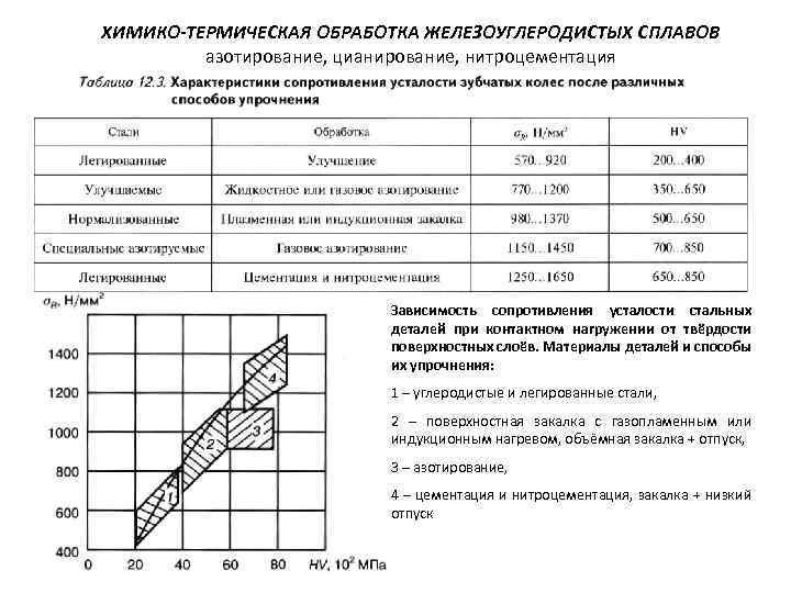 Курсовая работа: термическая обработка металлов и сплавов