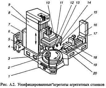 Агрегатный станок с чпу