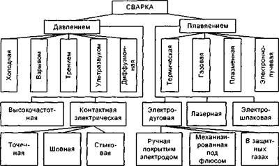 Основные виды сварки металлов. классификация видов сварки