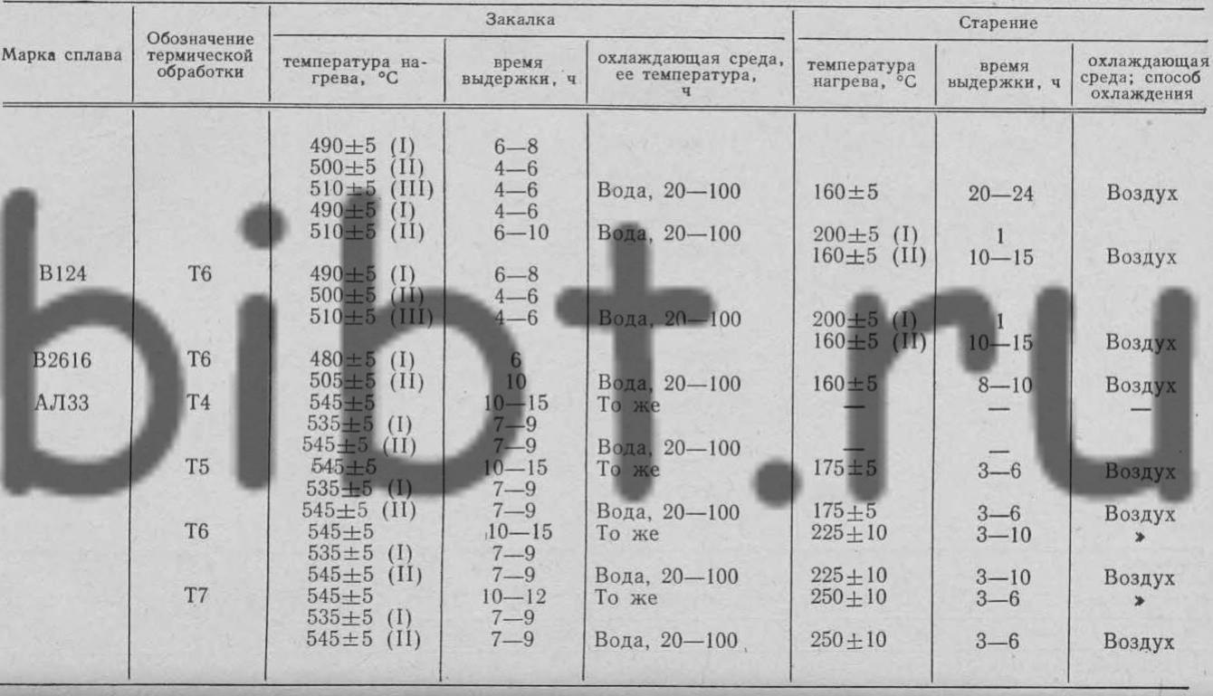 Термообработка алюминиевых сплавов | статьи - промышленный каталог статей | «метизно-фланцевый завод»