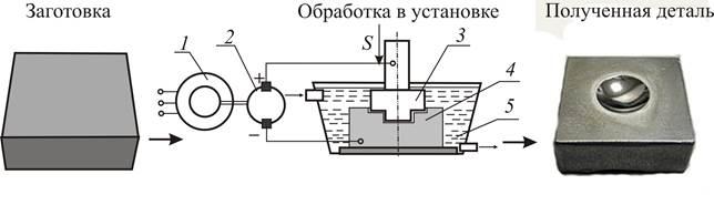 Электрические методы обработки металлов