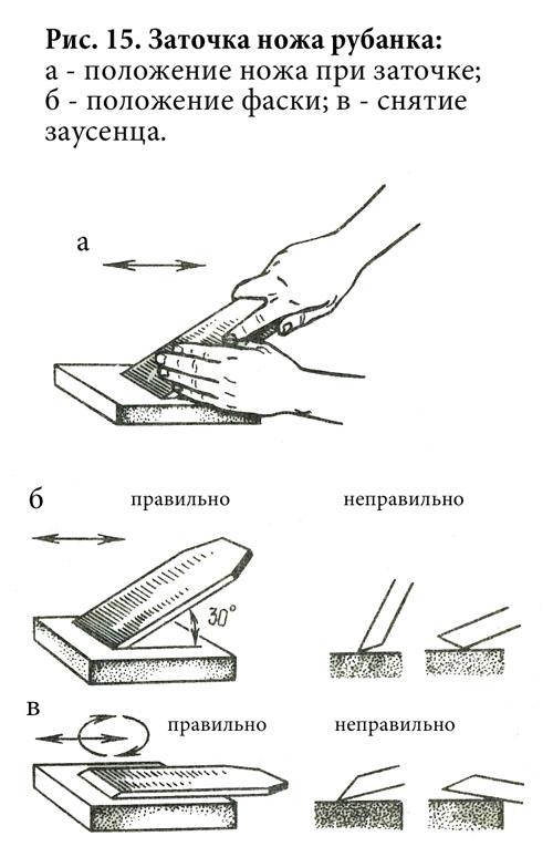 Как заточить кусачки в домашних условиях: оборудование