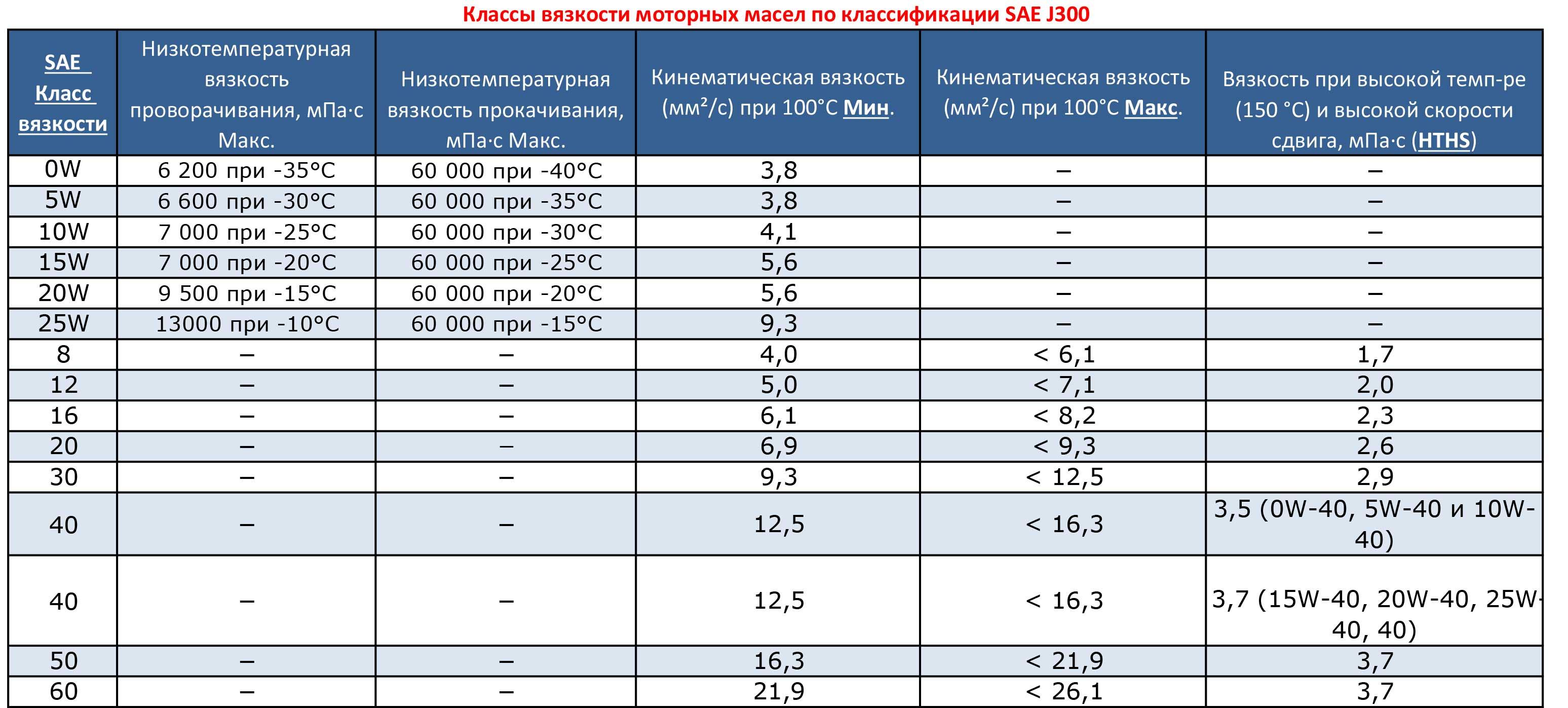 Моторное масло 5w-40 – расшифровка и характеристики, вязкость, температурный режим