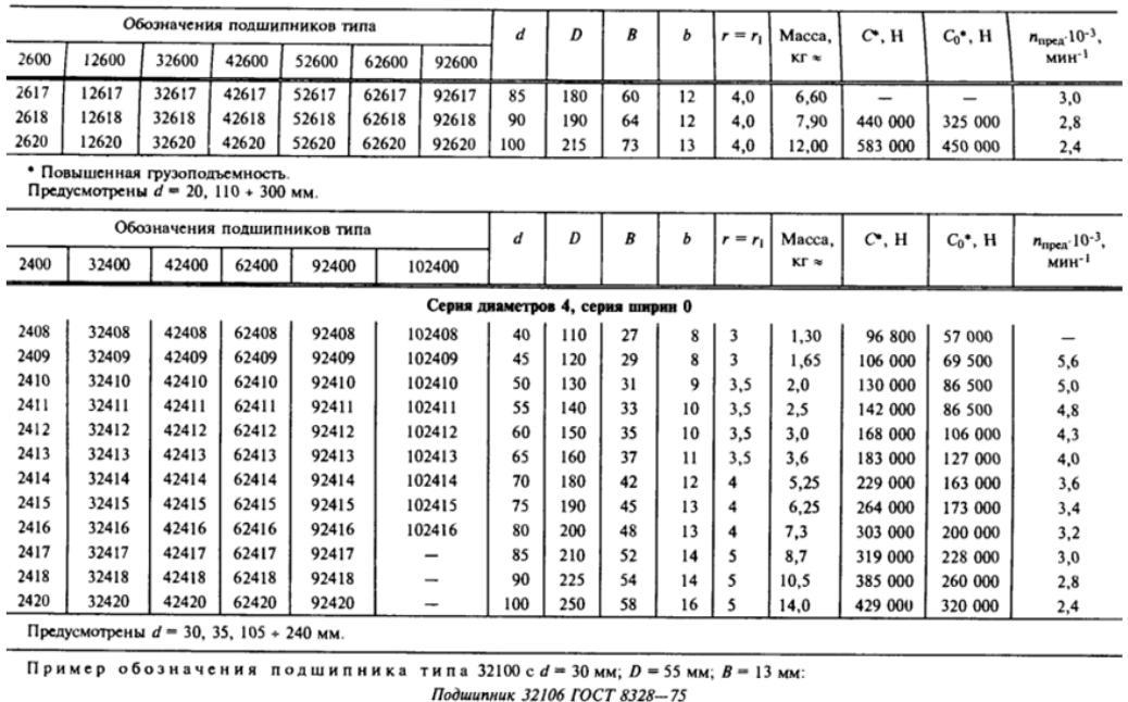 Виды подшипников: назначение, конструкция и таблица размеров