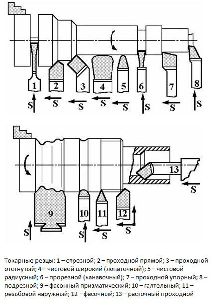 Устройство токарного станка по металлу: основные узлы и назначение, фото, видео