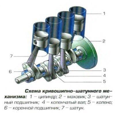 Как устроен и работает кривошипно-шатунный механизм двигателя