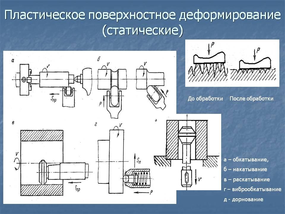 Дорнирование отверстий: что это такое, обработка стволов и труб