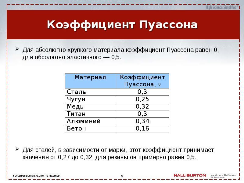 Модуль упругости материалов таблица
