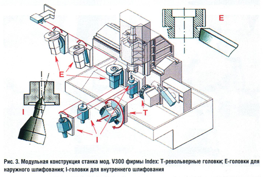 Шлифовальные головки токарных станков: чертежи, вгр-150