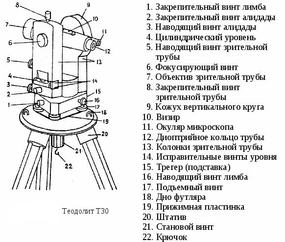 Теодолиты, их устройство, поверки