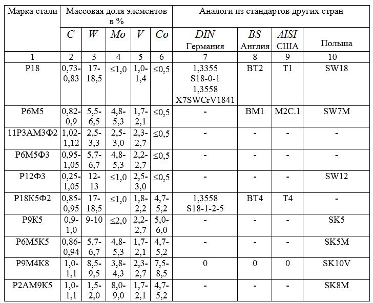 Р9 - расшифровка стали, характеристики, свойства, аналоги