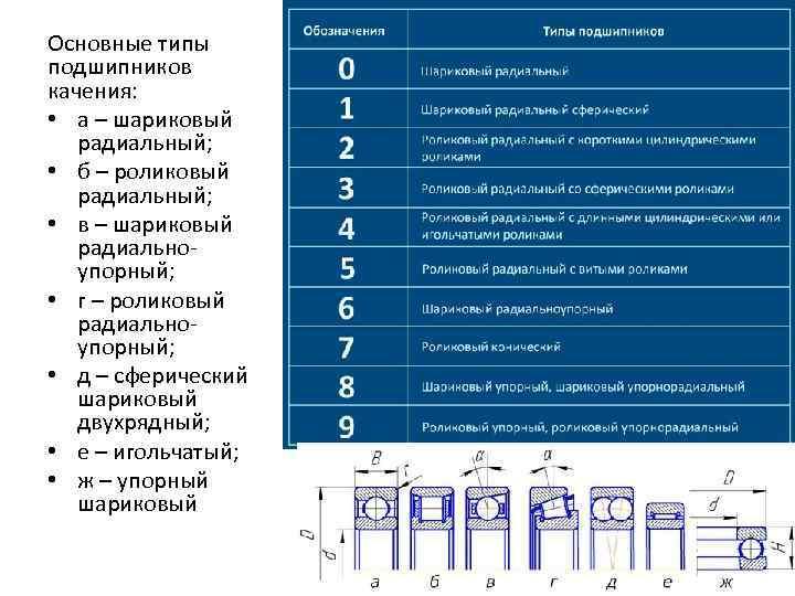 Буквенные обозначения подшипников