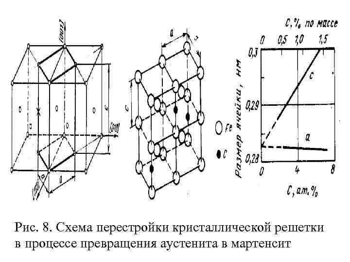 Микроструктура и субструктура сплавов, закаленных на мартенсит