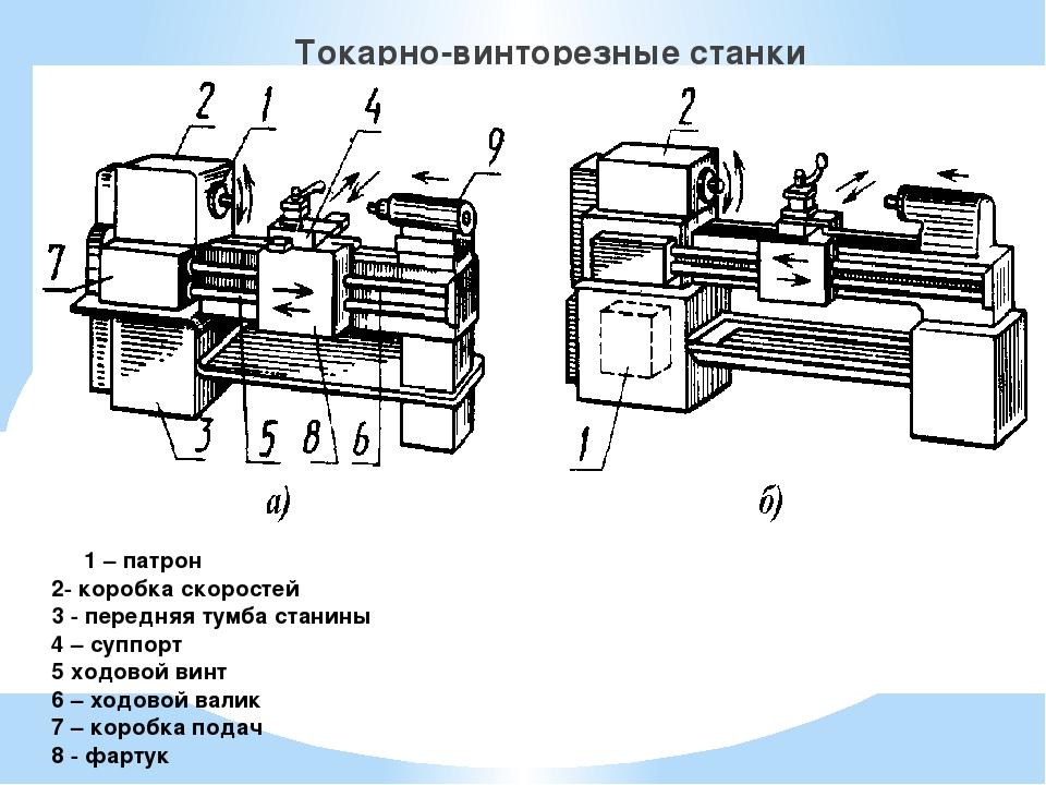 Основные виды и особенности конструкции люнетов для токарных станков