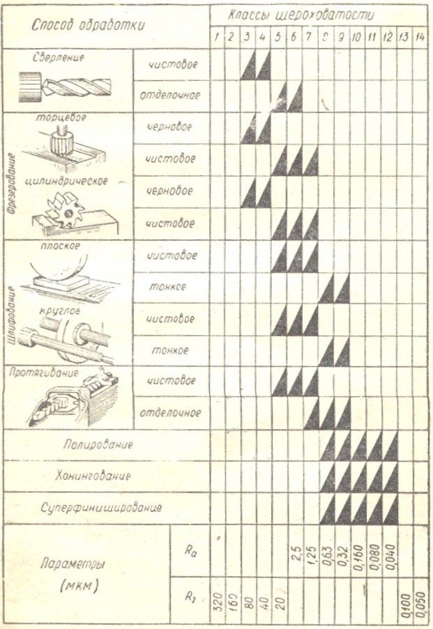Шероховатость поверхности. основные понятия
