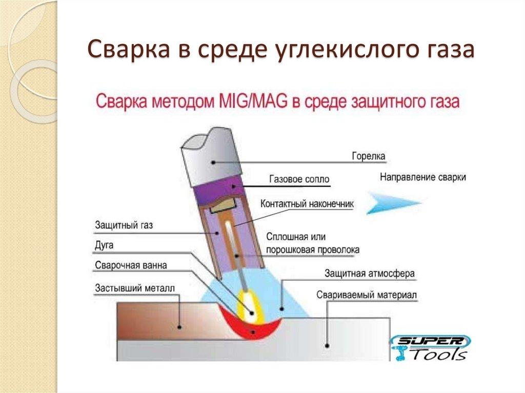 Сварка плавящимся электродом: технология процесса, необходимое оборудование, типы переноса электродного метала